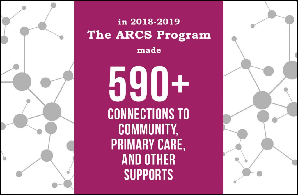 Graphic depicting that the ARCS program made 590+ community connections
